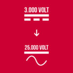In order to benefit from the advantages of high-voltage alternative current, amongst others important power saving over long distances, the conversion of the electric system from 3.000 Volt direct current to 25.000 Volt alternative current is put into place