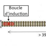Ce système automatique permet d'optimiser la fermeture et l'ouverture des barrières car les détecteurs sont placés à une distance cohérente avec la vitesse maximale des trains sur la portion de ligne concernée.