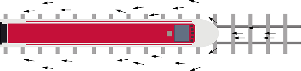 "By moving forward, the train splits a big air volume around itself. The air hits the front side of the train and is then pushed along it with strength, creating a low-pressure called ""slipstream effect"""