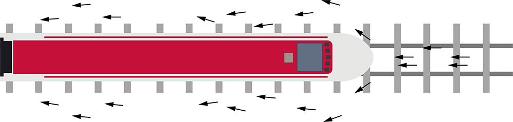 """Beim Fahren bewegt ein Zug größere Luftmengen um sich herum. Der Fahrtwind prallt gegen die Zugfront und wird, entlang seiner gesamten Länge, noch kräftiger abgestoßen. Ein Unterdruck entsteht, der """"Sog""""."""